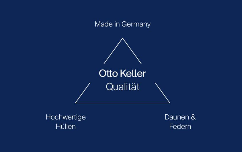 Das Otto Keller Qualitäts-Dreieck - Made in Germany, Hochwertige Hüllen, Daunen & Federn